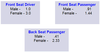 Seating position and whiplash